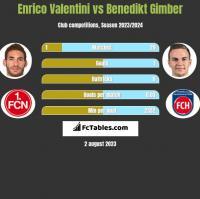 Enrico Valentini vs Benedikt Gimber h2h player stats