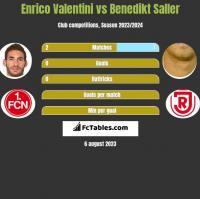 Enrico Valentini vs Benedikt Saller h2h player stats