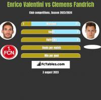 Enrico Valentini vs Clemens Fandrich h2h player stats