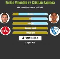 Enrico Valentini vs Cristian Gamboa h2h player stats