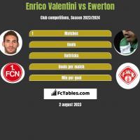 Enrico Valentini vs Ewerton h2h player stats