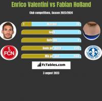 Enrico Valentini vs Fabian Holland h2h player stats