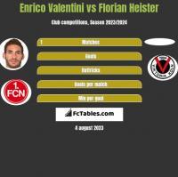 Enrico Valentini vs Florian Heister h2h player stats