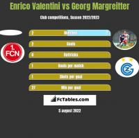 Enrico Valentini vs Georg Margreitter h2h player stats