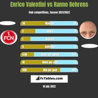 Enrico Valentini vs Hanno Behrens h2h player stats