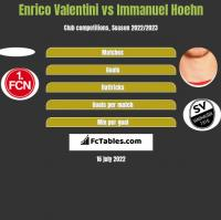 Enrico Valentini vs Immanuel Hoehn h2h player stats