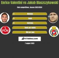 Enrico Valentini vs Jakub Blaszczykowski h2h player stats