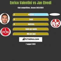 Enrico Valentini vs Jan Elvedi h2h player stats