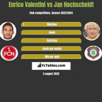 Enrico Valentini vs Jan Hochscheidt h2h player stats