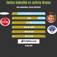 Enrico Valentini vs Jeffrey Bruma h2h player stats