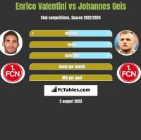 Enrico Valentini vs Johannes Geis h2h player stats