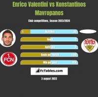 Enrico Valentini vs Konstantinos Mavropanos h2h player stats