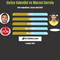Enrico Valentini vs Marcel Correia h2h player stats