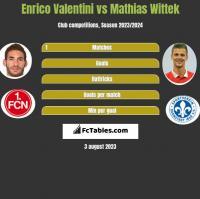 Enrico Valentini vs Mathias Wittek h2h player stats