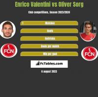 Enrico Valentini vs Oliver Sorg h2h player stats