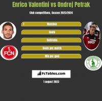 Enrico Valentini vs Ondrej Petrak h2h player stats