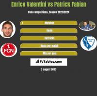 Enrico Valentini vs Patrick Fabian h2h player stats