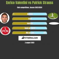 Enrico Valentini vs Patrick Strauss h2h player stats