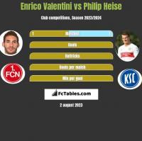 Enrico Valentini vs Philip Heise h2h player stats
