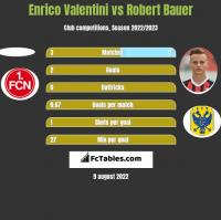 Enrico Valentini vs Robert Bauer h2h player stats