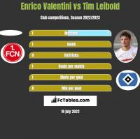 Enrico Valentini vs Tim Leibold h2h player stats