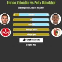 Enrico Valentini vs Felix Uduokhai h2h player stats