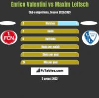 Enrico Valentini vs Maxim Leitsch h2h player stats