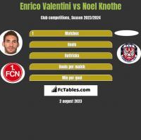 Enrico Valentini vs Noel Knothe h2h player stats