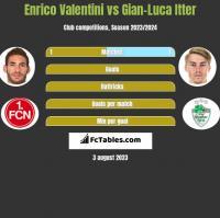 Enrico Valentini vs Gian-Luca Itter h2h player stats