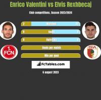 Enrico Valentini vs Elvis Rexhbecaj h2h player stats
