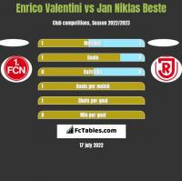 Enrico Valentini vs Jan Niklas Beste h2h player stats