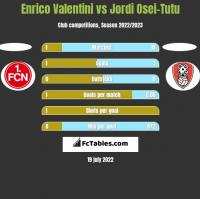 Enrico Valentini vs Jordi Osei-Tutu h2h player stats