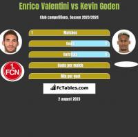 Enrico Valentini vs Kevin Goden h2h player stats