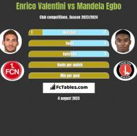 Enrico Valentini vs Mandela Egbo h2h player stats