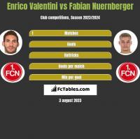 Enrico Valentini vs Fabian Nuernberger h2h player stats