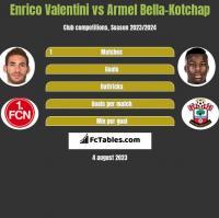 Enrico Valentini vs Armel Bella-Kotchap h2h player stats