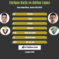 Enrique Barja vs Adrian Lopez h2h player stats