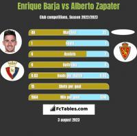Enrique Barja vs Alberto Zapater h2h player stats
