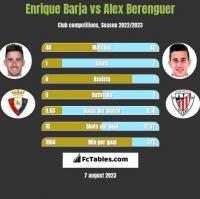 Enrique Barja vs Alex Berenguer h2h player stats