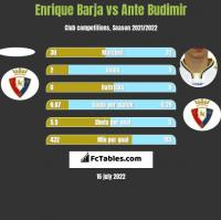 Enrique Barja vs Ante Budimir h2h player stats