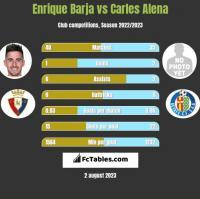 Enrique Barja vs Carles Alena h2h player stats