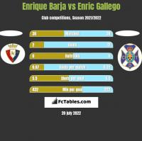 Enrique Barja vs Enric Gallego h2h player stats
