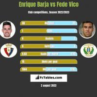Enrique Barja vs Fede Vico h2h player stats