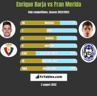 Enrique Barja vs Fran Merida h2h player stats