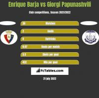 Enrique Barja vs Giorgi Papunashvili h2h player stats