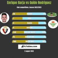 Enrique Barja vs Guido Rodriguez h2h player stats