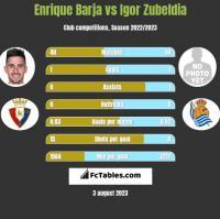 Enrique Barja vs Igor Zubeldia h2h player stats