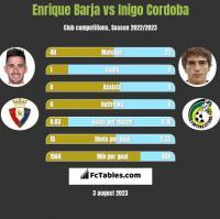 Enrique Barja vs Inigo Cordoba h2h player stats