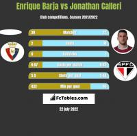 Enrique Barja vs Jonathan Calleri h2h player stats