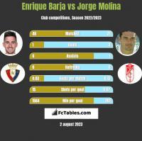 Enrique Barja vs Jorge Molina h2h player stats